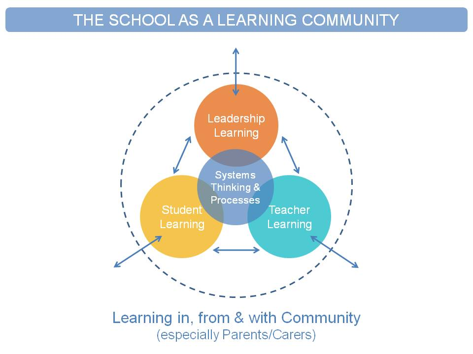 School as a learning community PPT Slide - HG - 07.02.2011