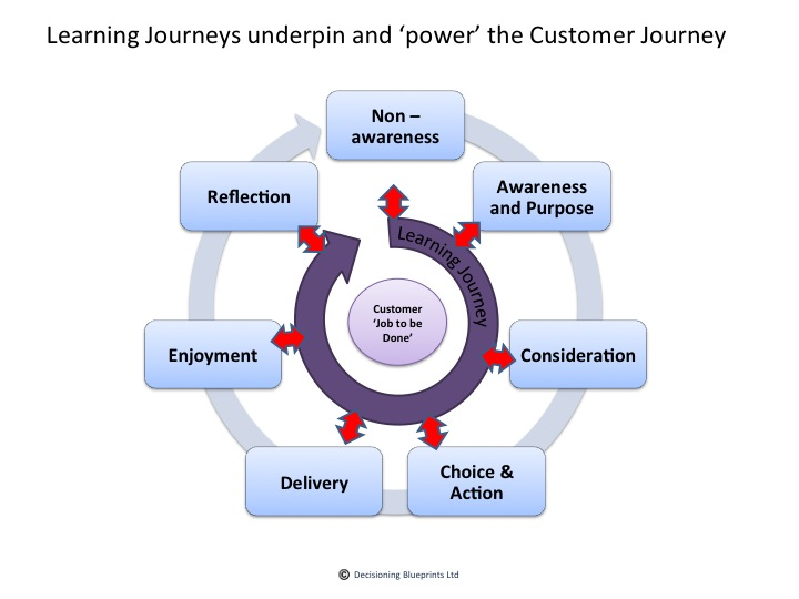customer journey fuelled by learning