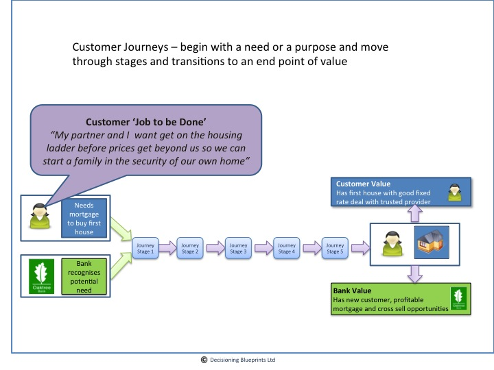 customer journey